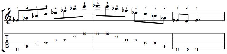 MinorMajor7-Arpeggio-Notes-Key-Eb-Pos-8-Shape-5