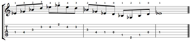 MinorMajor7-Arpeggio-Notes-Key-Eb-Pos-Open-Shape-0