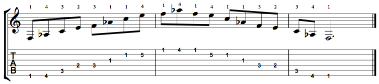 F Minor Major 7 Arpeggio on the Guitar – 5 CAGED Positions, Tabs and Theory