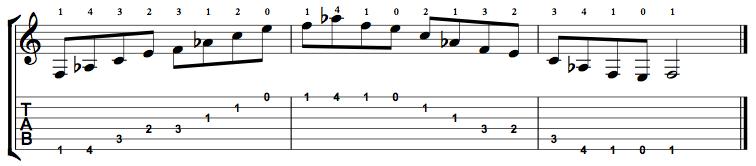 MinorMajor7-Arpeggio-Notes-Key-F-Pos-Open-Shape-0