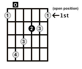 Augmented-Arpeggio-Frets-Key-A-Pos-Open-Shape-0