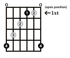 Augmented-Arpeggio-Frets-Key-Ab-Pos-Open-Shape-0