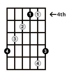 Augmented-Arpeggio-Frets-Key-B-Pos-4-Shape-5