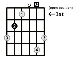 Augmented-Arpeggio-Frets-Key-B-Pos-Open-Shape-0
