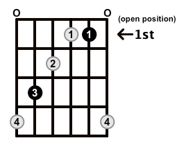 Augmented-Arpeggio-Frets-Key-C-Pos-Open-Shape-0