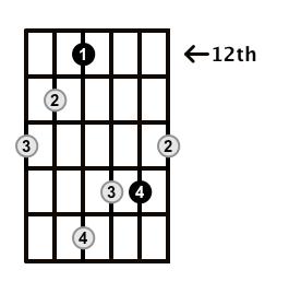 Augmented-Arpeggio-Frets-Key-D-Pos-12-Shape-2