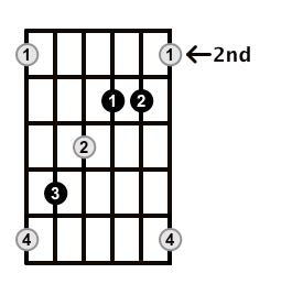 Augmented-Arpeggio-Frets-Key-D-Pos-2-Shape-3