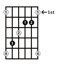 Augmented-Arpeggio-Frets-Key-Db-Pos-1-Shape-3