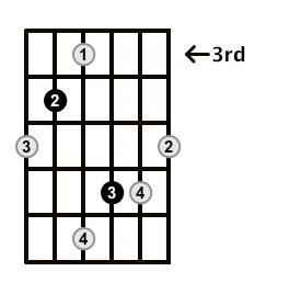Augmented-Arpeggio-Frets-Key-Db-Pos-3-Shape-4