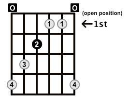 Augmented-Arpeggio-Frets-Key-E-Pos-Open-Shape-0