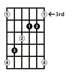 Augmented-Arpeggio-Frets-Key-Eb-Pos-3-Shape-3
