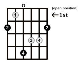 Augmented-Arpeggio-Frets-Key-F#-Pos-Open-Shape-0