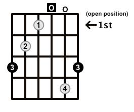Augmented-Arpeggio-Frets-Key-G-Pos-Open-Shape-0