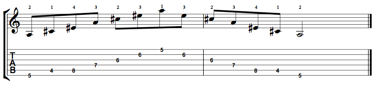 Augmented-Arpeggio-Notes-Key-A-Pos-4-Shape-1