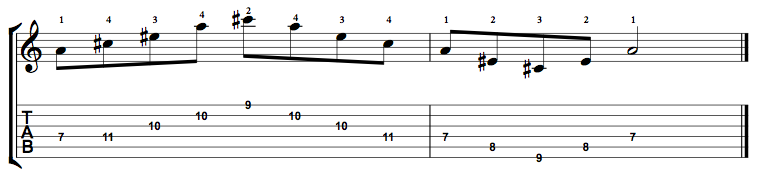 A Augmented Arpeggio (A+) on the Guitar – 5 CAGED Positions, Tabs and Theory