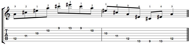 Augmented-Arpeggio-Notes-Key-A-Pos-9-Shape-3