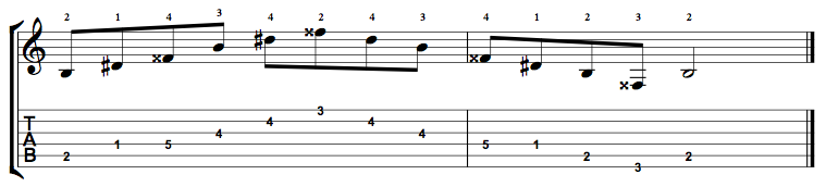 B Augmented Arpeggio on the Guitar – 5 CAGED Positions, Tabs and Theory