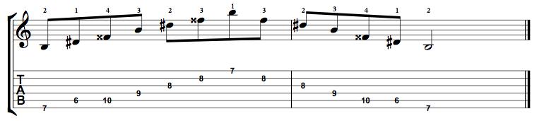 Augmented-Arpeggio-Notes-Key-B-Pos-6-Shape-1