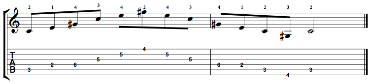 C Augmented Arpeggio (C+) on the Guitar – 5 CAGED Positions, Tabs and Theory