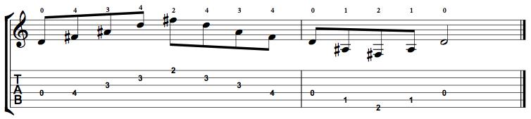 Augmented-Arpeggio-Notes-Key-D-Pos-Open-Shape-0