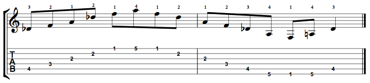 D Flat Augmented Arpeggio on the Guitar – 5 CAGED Positions, Tabs and Theory