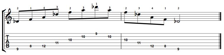 Augmented-Arpeggio-Notes-Key-Db-Pos-8-Shape-1