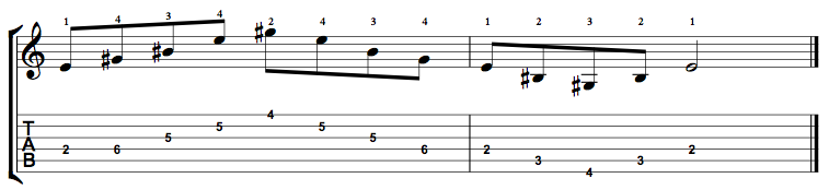 E Augmented Arpeggio on the Guitar – 5 CAGED Positions, Tabs and Theory