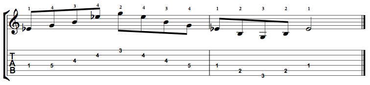 E Flat Augmented Arpeggio on the Guitar – 5 CAGED Positions, Tabs and Theory