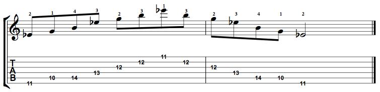 Augmented-Arpeggio-Notes-Key-Eb-Pos-10-Shape-1