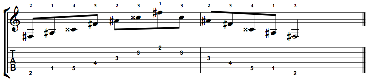 F Sharp Augmented Arpeggio on the Guitar – 5 CAGED Positions, Tabs and Theory