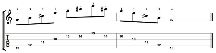 Augmented-Arpeggio-Notes-Key-F-Pos-10-Shape-5