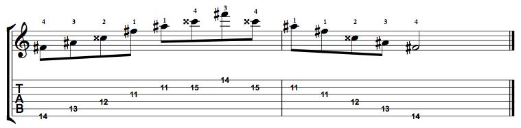 Augmented-Arpeggio-Notes-Key-F#-Pos-11-Shape-5
