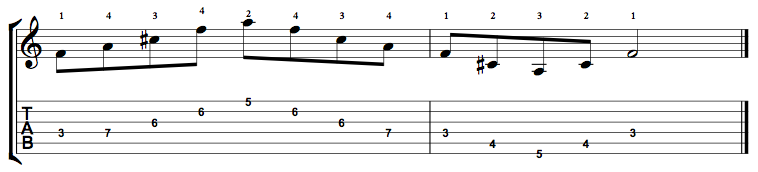 F Augmented Arpeggio on the Guitar – 5 CAGED Positions, Tabs and Theory