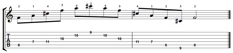 Augmented-Arpeggio-Notes-Key-F-Pos-7-Shape-4