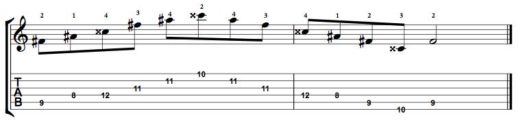 Augmented-Arpeggio-Notes-Key-F#-Pos-8-Shape-4
