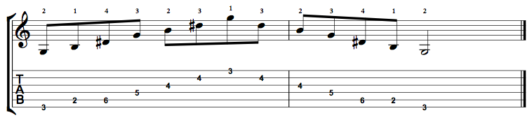 G Augmented Arpeggio on the Guitar – 5 CAGED Positions, Tabs and Theory