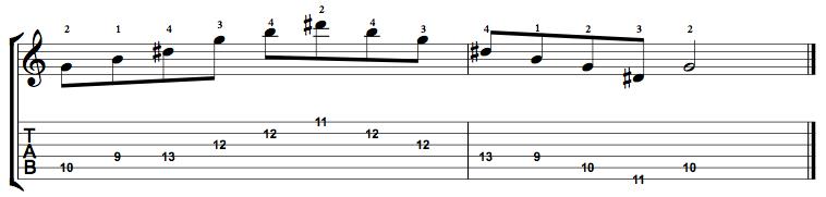 Augmented-Arpeggio-Notes-Key-G-Pos-9-Shape-4