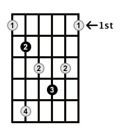 Diminished-Arpeggio-Frets-Key-B-Pos-1-Shape-4