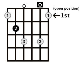 Diminished-Arpeggio-Frets-Key-B-Pos-Open-Shape-0