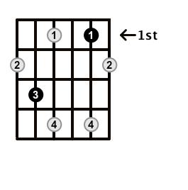 Diminished-Arpeggio-Frets-Key-C-Pos-1-Shape-3