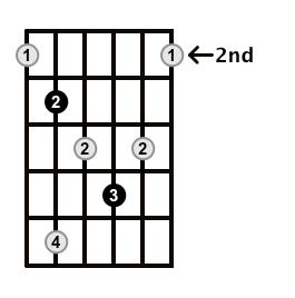 Diminished-Arpeggio-Frets-Key-C-Pos-2-Shape-4