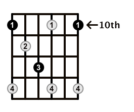 Diminished-Arpeggio-Frets-Key-D-Pos-10-Shape-1