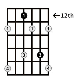 Diminished-Arpeggio-Frets-Key-D-Pos-12-Shape-2