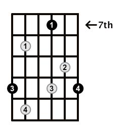 Diminished-Arpeggio-Frets-Key-D-Pos-7-Shape-5