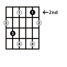 Diminished-Arpeggio-Frets-Key-Db-Pos-2-Shape-3