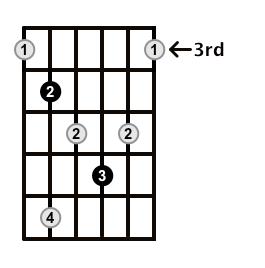 Diminished-Arpeggio-Frets-Key-Db-Pos-3-Shape-4
