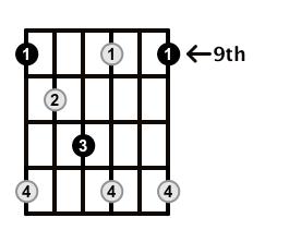 Diminished-Arpeggio-Frets-Key-Db-Pos-9-Shape-1