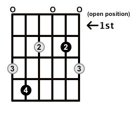 Diminished-Arpeggio-Frets-Key-Db-Pos-Open-Shape-0