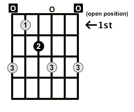 Diminished-Arpeggio-Frets-Key-E-Pos-Open-Shape-0