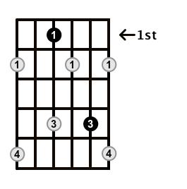 Diminished-Arpeggio-Frets-Key-Eb-Pos-1-Shape-2